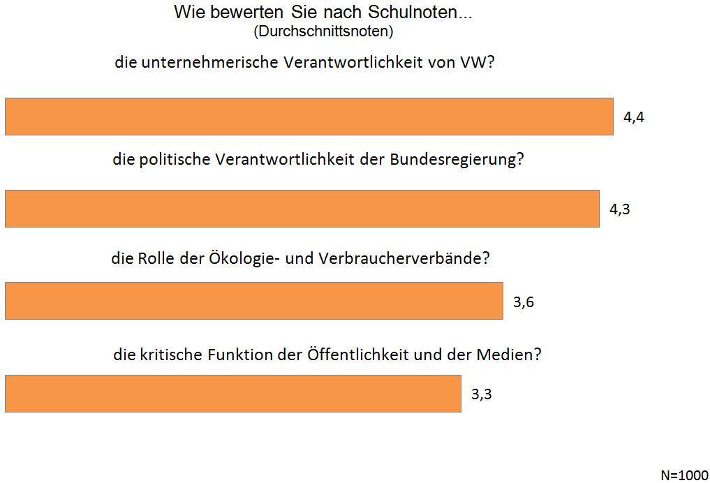 VW-Abgasskandal - Befragung Quotas - Chart 01