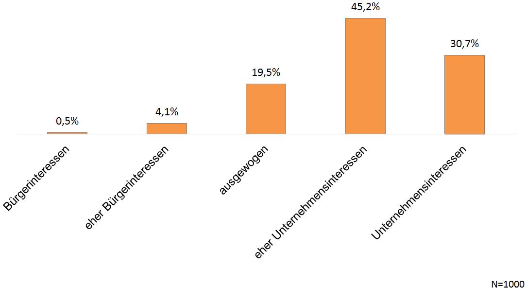 VW-Abgasskandal - Befragung Quotas - Chart 02