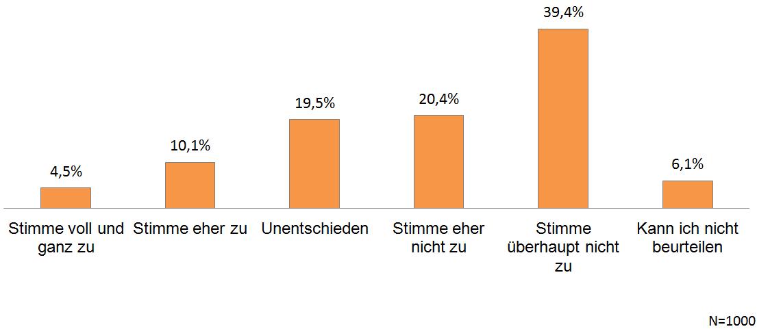 VW-Abgasskandal - Befragung Quotas - Chart 03