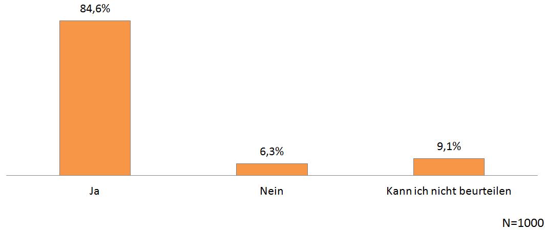 VW-Abgasskandal - Befragung Quotas - Chart 04