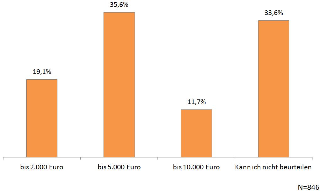 VW-Abgasskandal - Befragung Quotas - Chart 05
