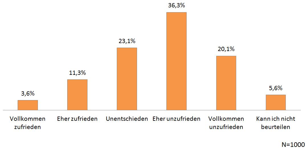 VW-Abgasskandal - Befragung Quotas - Chart 06