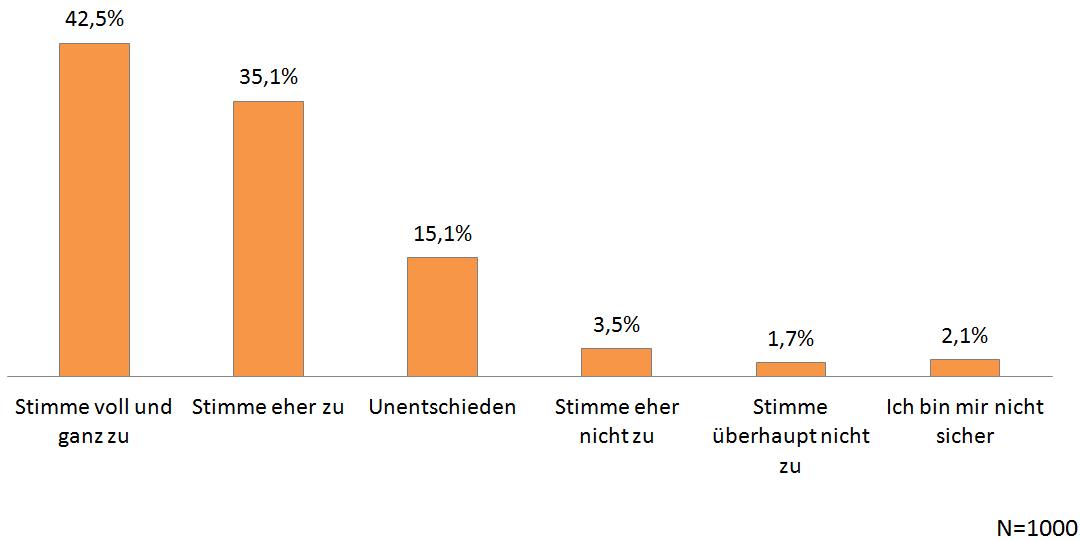 VW-Abgasskandal - Befragung Quotas - Chart 09