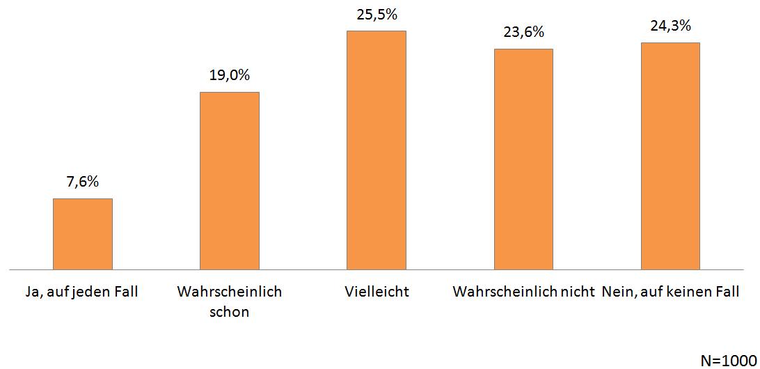 VW-Abgasskandal - Befragung Quotas - Chart 10