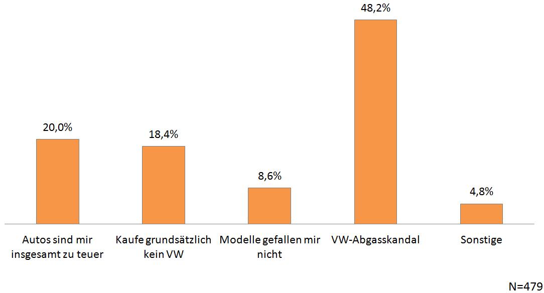 VW-Abgasskandal - Befragung Quotas - Chart 11