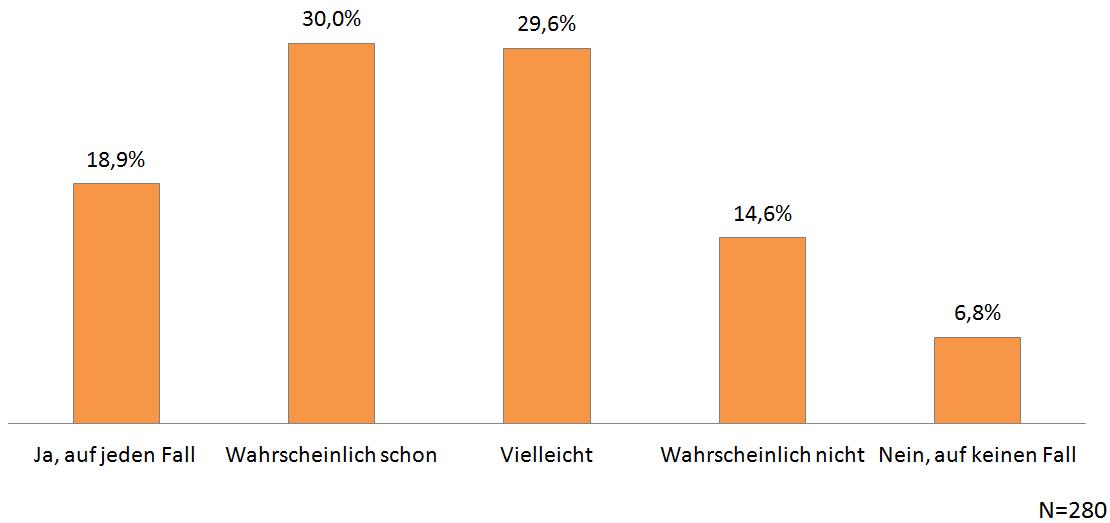 VW-Abgasskandal - Befragung Quotas - Chart 12